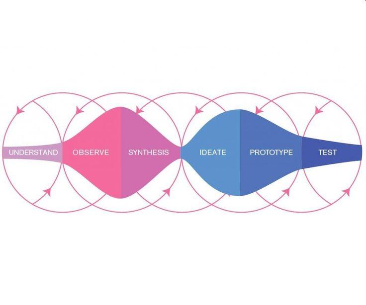 Design Thinking Process - innpulsos