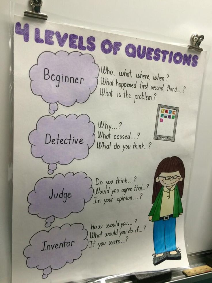 """""""@sdavids51: Four levels of questions presented by @tracyacramer #think35 #bcedchat pic.twitter.com/zpr7RjZFbp"""" #ontsshg"""
