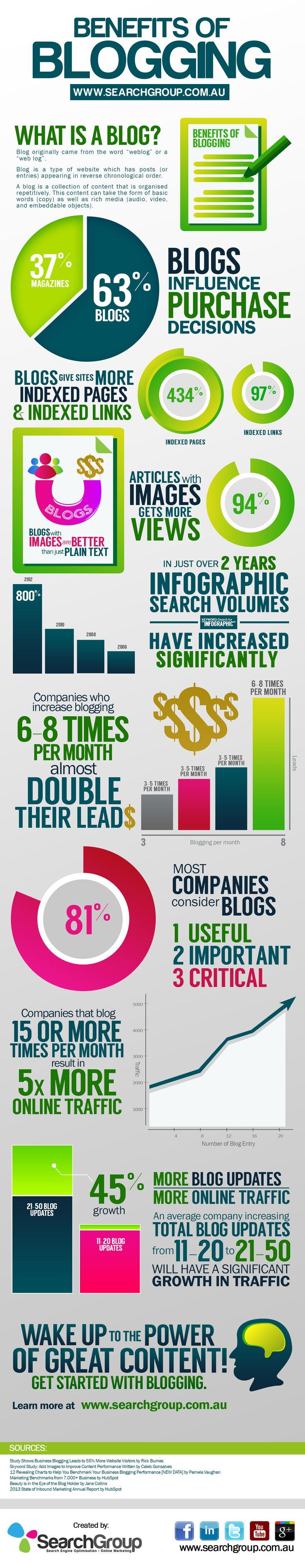 Blogging is one of the best delivery mechanisms for online marketing. Take a look at the benefits of blogging.