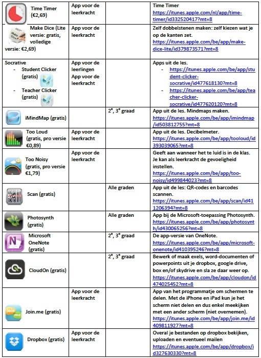 Dit is deel 2 van het overzicht van bruikbare en interessante apps om te gebruiken in de basisschool. Op het overzicht is duidelijk af te lezen hoeveel de app kost, in welk vak de app geïntegreerd kan worden, voor welke graad het is en een hele korte beschrijving.