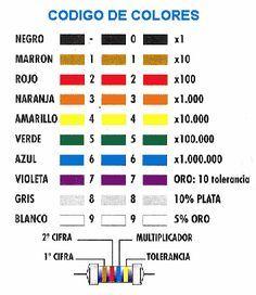 Código de colores para las resistencias.