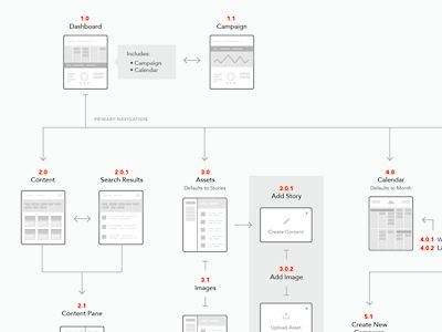 8c78903283346c7b3fac288ada724bbc wireframe style guides 17 best processes and wireframes images on pinterest user flow  at edmiracle.co