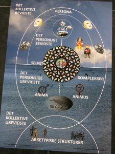 Jungs personlighedsmodel total psyke fortolket af Lisbet Myers Zacho. Illustration og copyright Dorthe Hansen