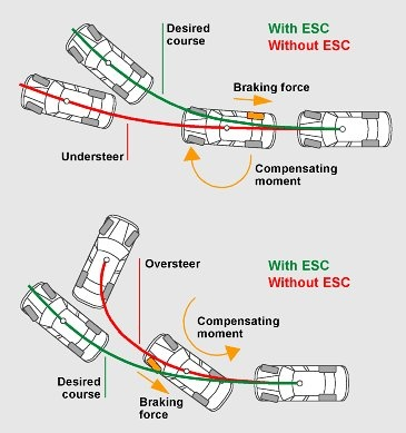 Electronic Stability Control >> 20 Best Information Electronic Stability Control Images On