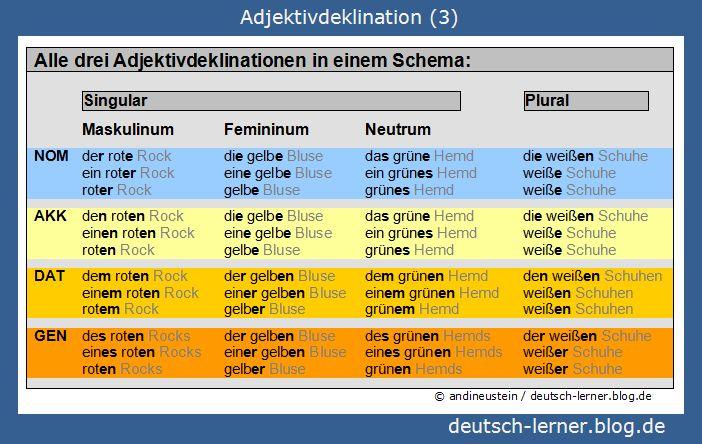 58 best deutsch grammatik images on pinterest german grammar learn german and german language. Black Bedroom Furniture Sets. Home Design Ideas