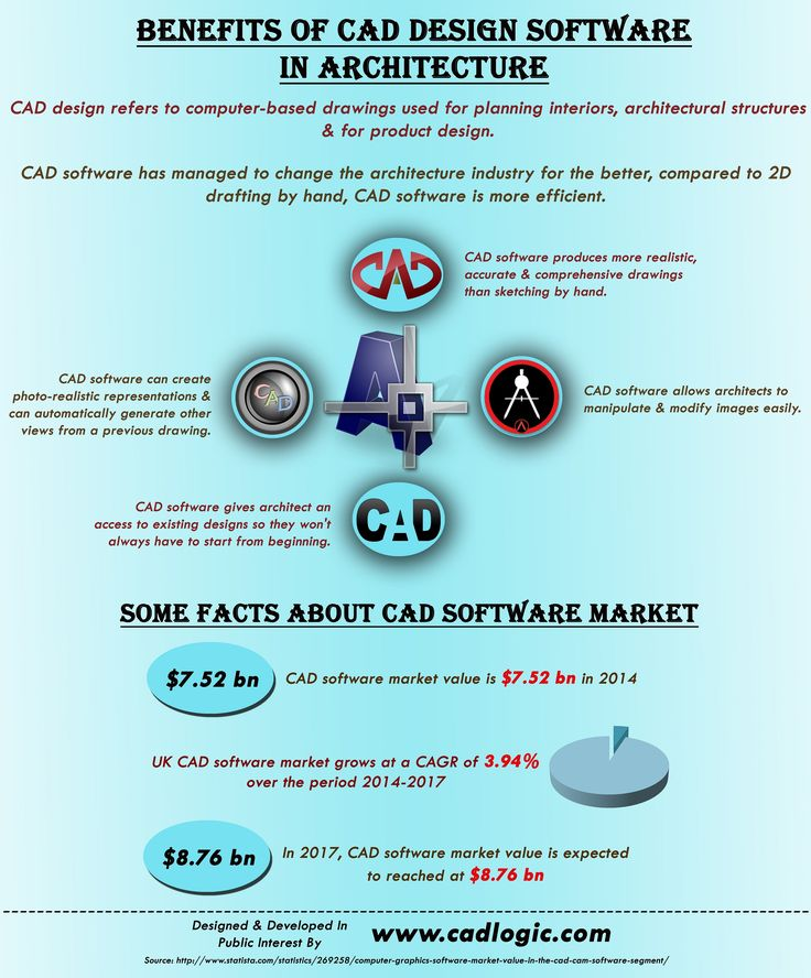 Trend This infographic provide information on Benefits Of CAD Design Software In Architecture For more info
