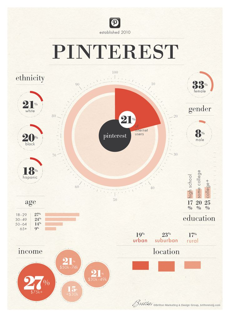 #Infographic: The demographics of #Pinterest users - #socialmedia