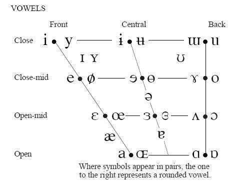 Best Linguistics Images On   Language Speech And