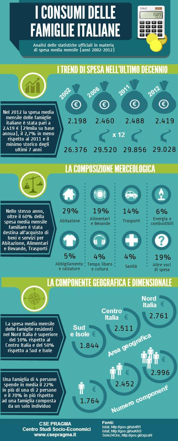 Bilancio familiare: sono sempre di meno le famiglie italiane che possono permettersi di trascurarlo.
