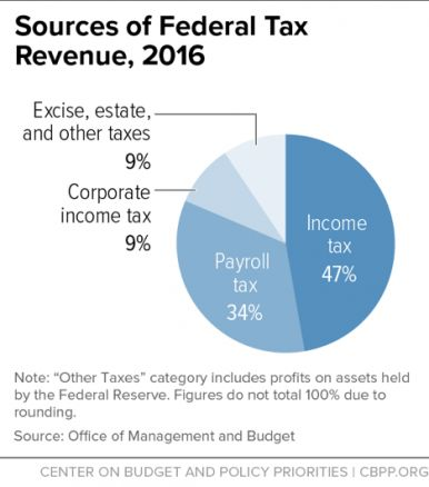 Sources of Federal Tax Revenue, 2016