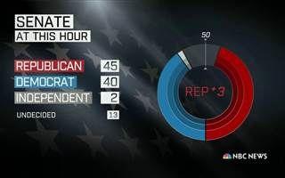 http://pinterest.com/pin/7248049376065931/ http://pinterest.com/pin/7248049376066009/ Election News - 2014 Midterm Elections News & Results - NBC News