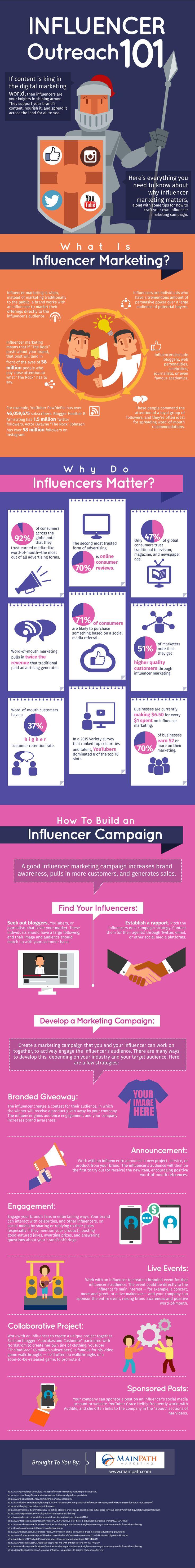 Influencer Outreach 101 #Infographic #Marketing