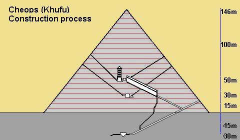 Khufu pyramid construction process: moving illustration