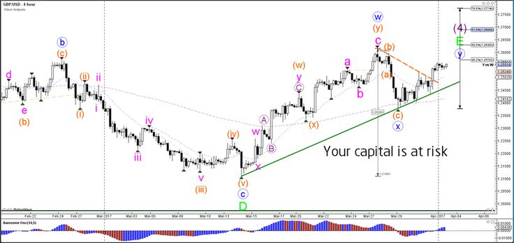 GBP/USD Breaks Triangle Pattern at 1.25 Resistance  - Your capital is at risk