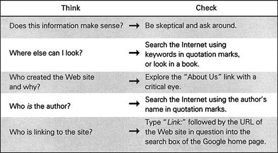 Educational Leadership:Reading Comprehension:Making Sense of Online Text