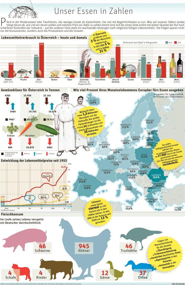 So hat sich unser Nahrungsmittelkonsum in den vergangenen Jahrzehnten verändert…