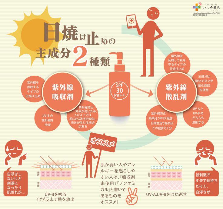 日焼け止めの主成分2種類についてインフォグラフィックにまとめました。いしゃまち記事「SPFやPAって何?日焼け止めを選ぶ時の指標とは?」より
