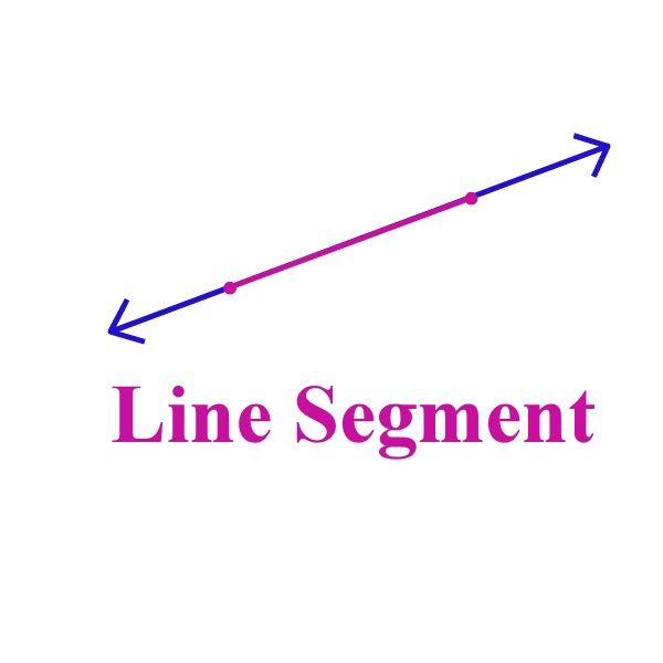Definition Of Straight Line Art : A line segment has two end points and it is part of