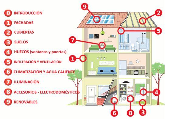 Nueve de cada diez viviendas no están construidas bajo las exigencias actuales de eficiencia energética - Local - Noticias y actualidad de Zamora y Provincia - Zamora24Horas.com
