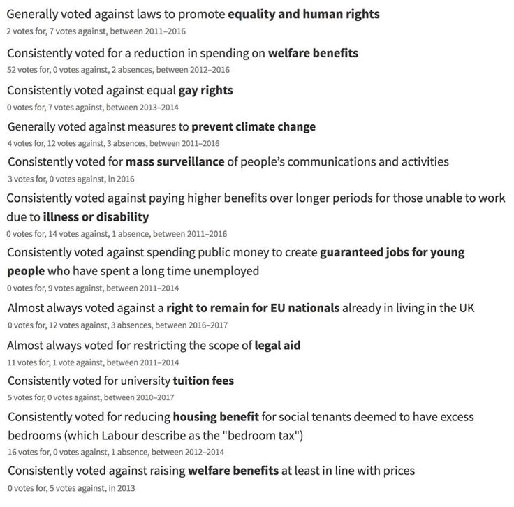 Jacob Rees-Mogg's voting record. Thoughts?