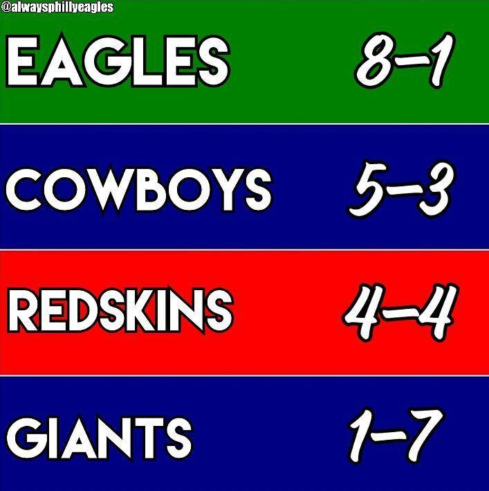 Week 10 is coming up. Here is the NFC East Standings. 8-1! - - Tags: #Philadelphia #Eagles #PhiladelphiaEagles #NFL #Football #FlyEaglesFly #DougPederson #Bye #Week #ByeWeek #Week10 #1stPlace #BleedGreen #BirdGang