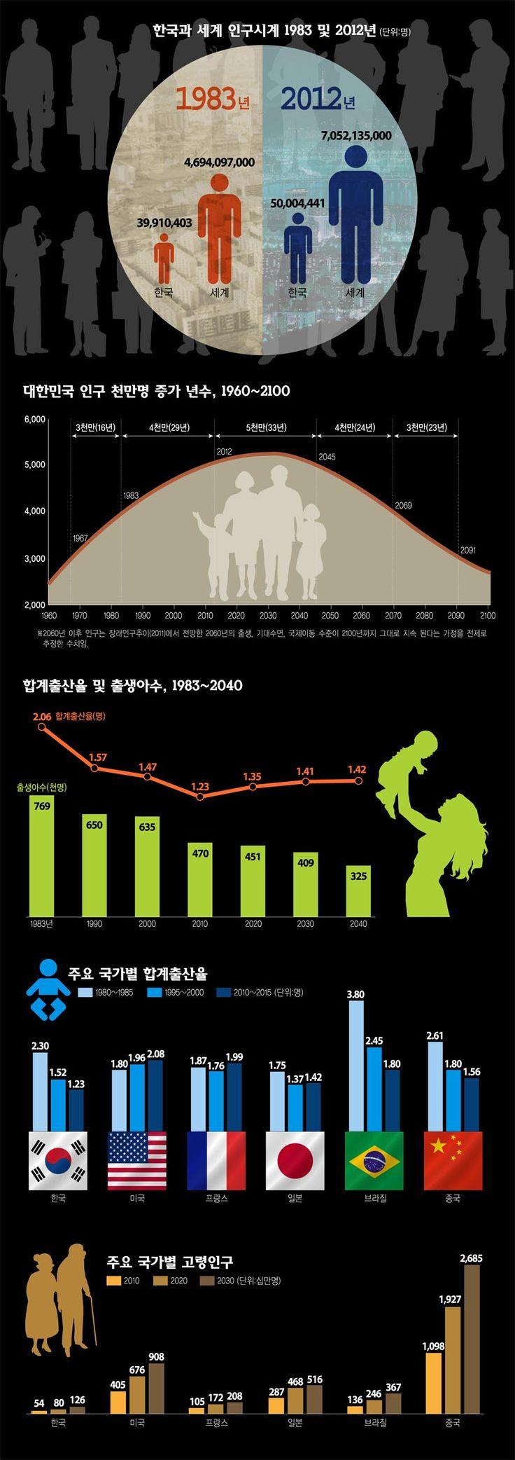 대한민국 인구 5천만 돌파에 관한 인포그래픽  Source_http://www.vop.co.kr/A00000515032.html