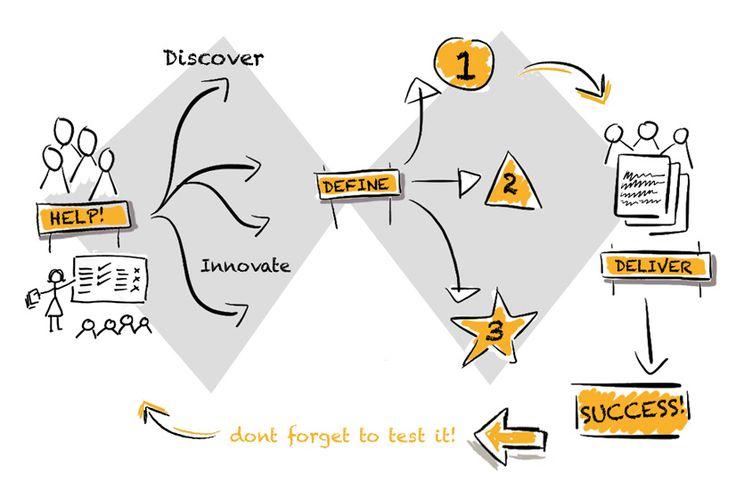 Double-diamond-process | http://insightservicedesign.com ...