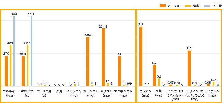 メープルシロップ栄養価比較表