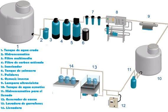 Purificadoras de agua con osmosis inversaIWATER: Fabricantes de purificadoras de agua para llenado de Agua Purificada | IWATER: Fabricantes de purificadoras de agua para llenado de Agua Purificada