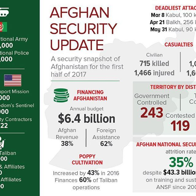 Jinnah Institute takes an intimate look at the security situation in Afghanistan in light of an impending US policy review. The security environment in Afghanistan remains deeply precarious, as evidenced by a spike in the number of deadly attacks in the first half of 2017. The Afghan government remains largely dependent on foreign aid amid sporadic economic growth. Look out for more analysis from Jinnah Institute on Afghanistan in Transition: the View from Pakistan in the coming weeks…