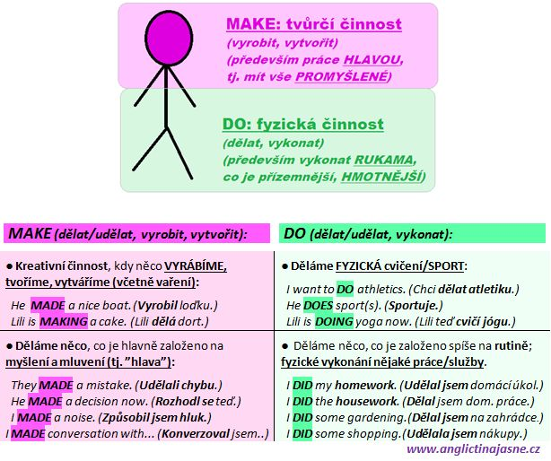 MAKE versus DO: Jaké jsou hlavní rozdíly mezi těmito slovesy?