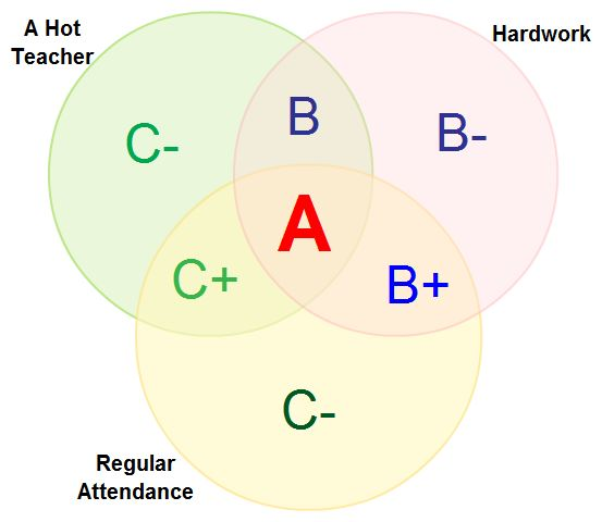 how to make a venn diagram online