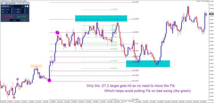Fibonacci Fixed Method (part 7) | Elite Currensea