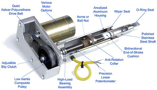 The Electromechanichal Linear Actuator Explained