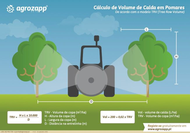 Cálculo de Volume de Calda em Pomares / Calculation of spray volume in orchards