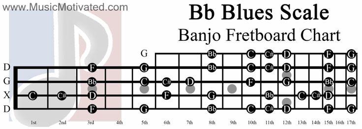 Easy Dueling Banjos Lesson | Deliverance Banjo Music ...