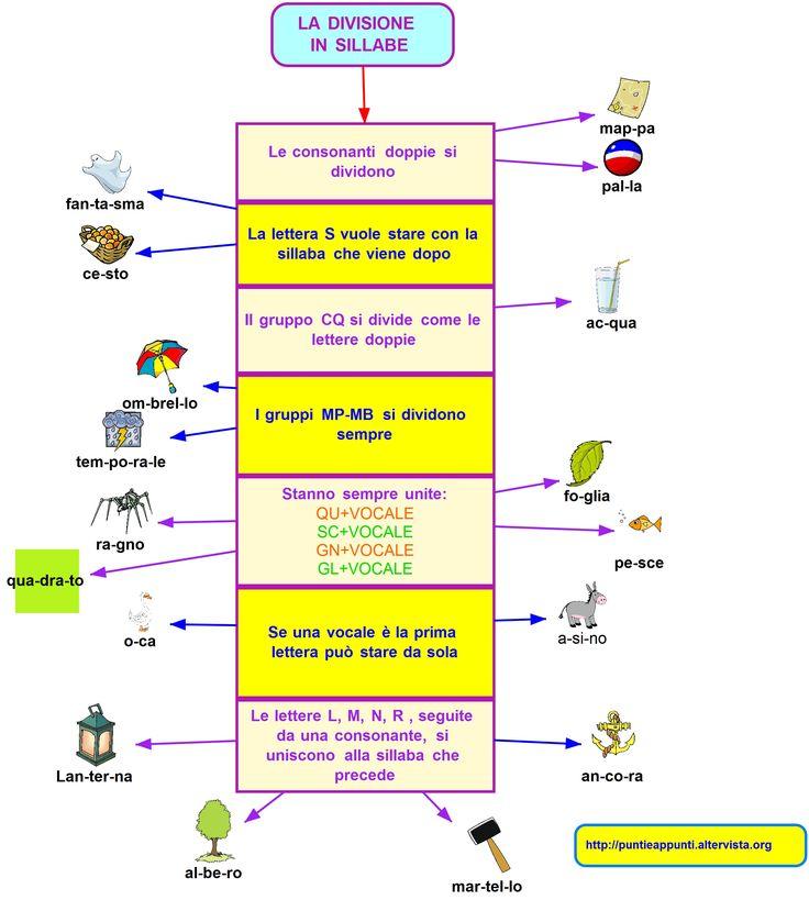 La divisione_in_sillabe.jpg (2373×2641)
