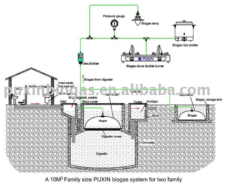Small Methane Gas Digester With Good Airtight Picture on Alibaba.com.