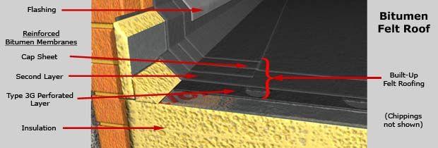 Built Up Bitumen Felt Roof Roofing Felt Roof Flat Roof