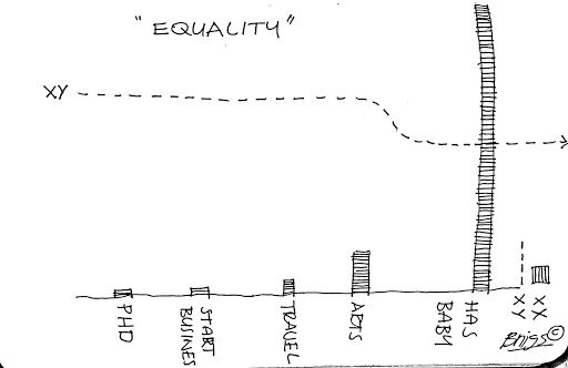 Mutterings: Equality