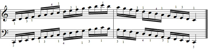 C major Piano scale - Piano scales Chart - 8notes.com