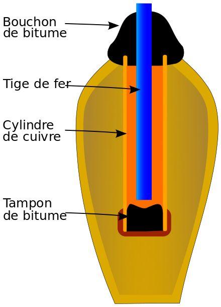 Schémas de la pile électrique de Bagdad.