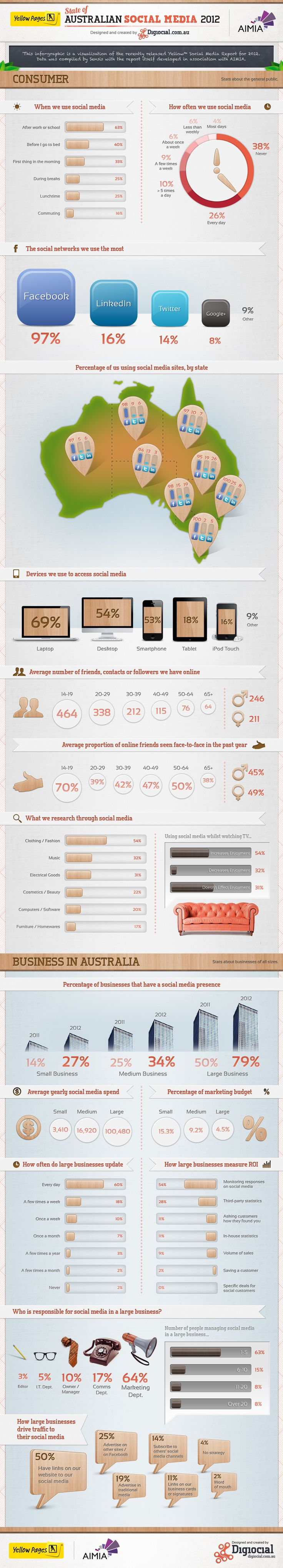 State of Australian Social Media 2012