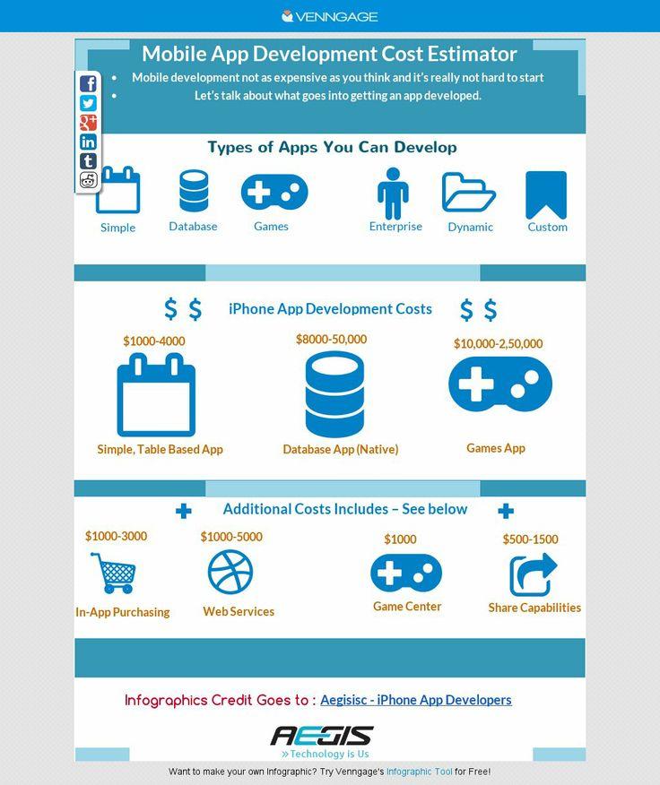Mobile App Development Cost Estimator infographic App