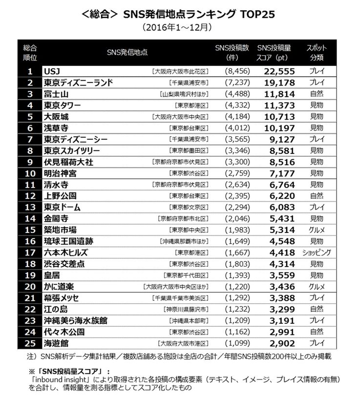 RJCリサーチとナイトレイが2016年に訪日外国人がSNSで発信したクチコミなどを分析。投稿発信地では大阪「USJ」がトップに。