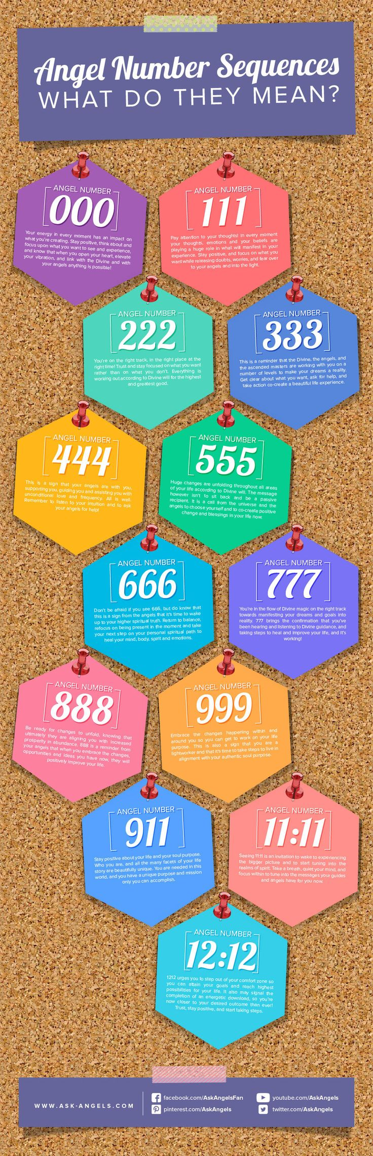 Angel-Numbers-What-Do-They-Mean.jpg 1,000×3,100 pixeles