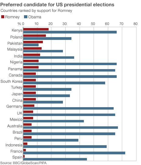 If the Rest of the World Elected the American President, Obama Would Win in a Landslide