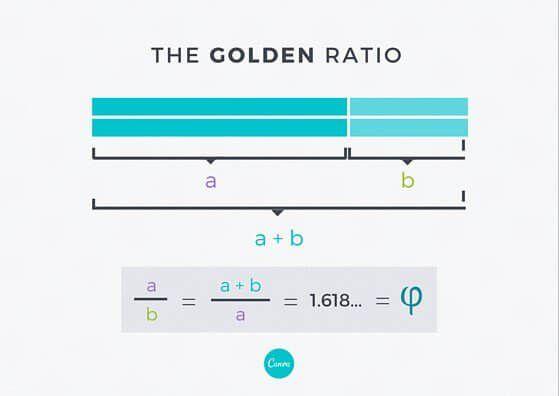 黄金比の基礎知識にはじまり、どのように黄金比をデザインに適用できるか、5つのポイントをまとめています。