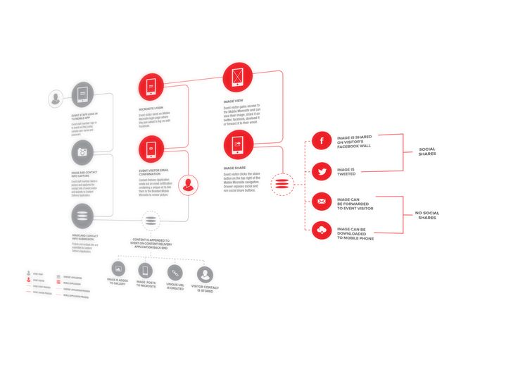 process flow diagram designer
