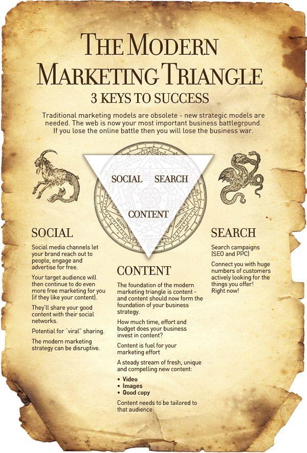 3 Keys to The Modern #Marketing success: #Social #Search #Content via @giraffeling